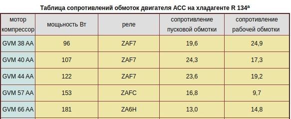 таблица сопротивления обмоток двигателя ACC на хладогене R 134