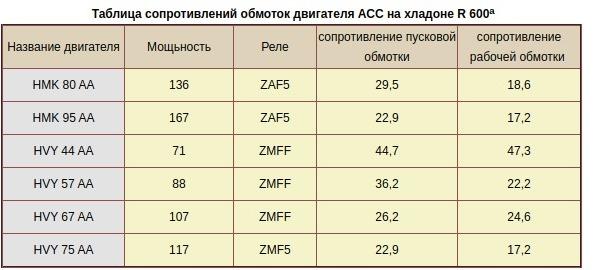 таблица сопротивления обмоток двигателя ACC на хладогене R 600