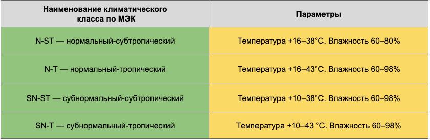 таблица для мультиклассовых холодильников