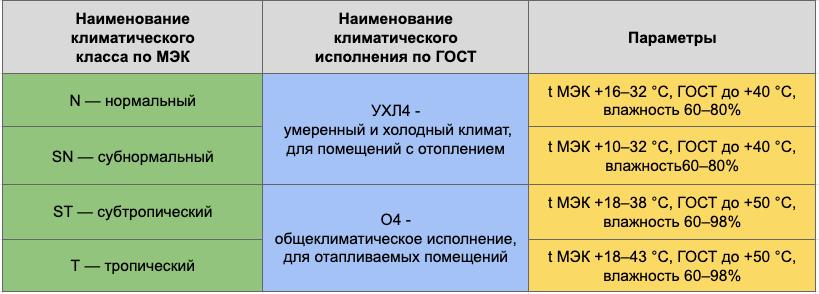 таблица климатических классов холодильника